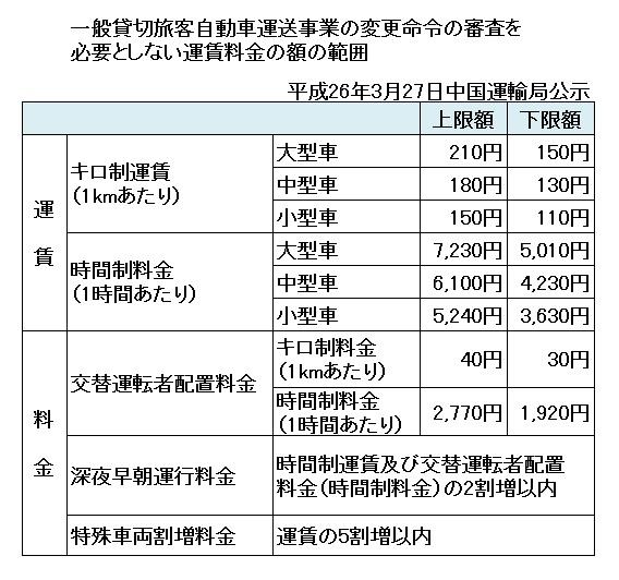 中国運輸局運賃