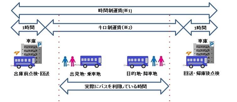 バス運賃計算